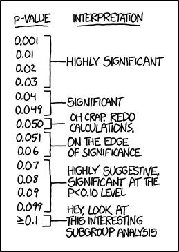 P values xkcd.png